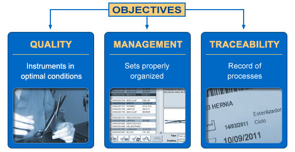 Trazins Surgical Instruments Management And Traceability